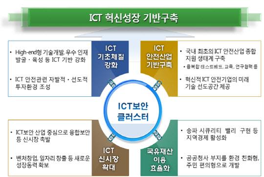 송파 전파관리소, ICT보안 클러스터로 바뀐다